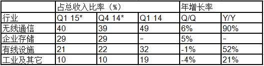 Avago公布2015 1季度财报 收入同比增131%无线成亮点