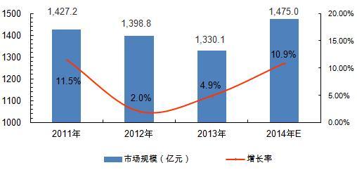 2014年中国机床电子市场发展回顾及2015年发展趋势