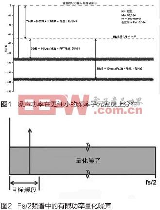 """噪声频谱密度——一项""""新""""的ADC指标"""