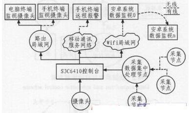 基于S3C6410的智能家居系统设计