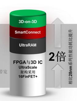 仅有16nm还不够,Xilinx在下一代FPGA/SoC中加入多种猛料