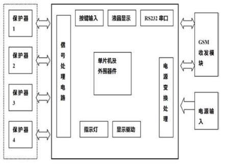 基于GSM的剩余电流动作保护器检测系统的设计方案