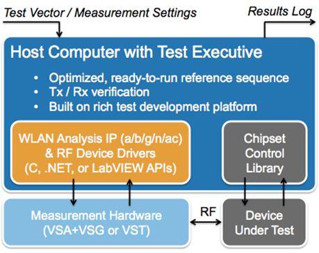 图1:典型的WLAN非信令测试框架