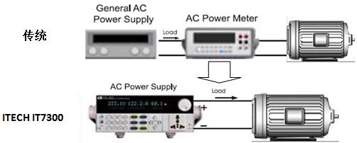 ITECH的IT7300系列电源有别于传统的单纯供电的交流电源