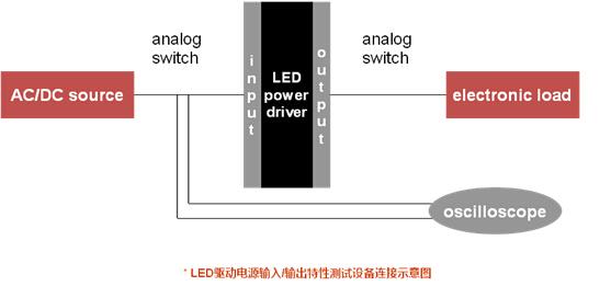 LED驱动电源输入输出特性测试