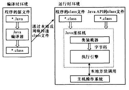 Java虚拟机应用于数字电视机顶盒的研究与实现
