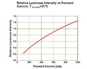 LED相对光通量密度与顺向电流的关系图