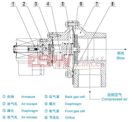基础知识 > 脉冲电磁阀工作原理    脉冲电磁阀由励磁线圈及磁钢组成图片