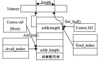 基于异构多核全高清H264解码系统设计