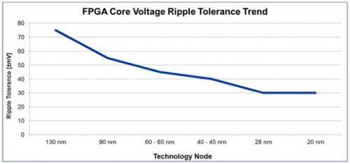FPGA电源系统设计能够采用并行工程吗?