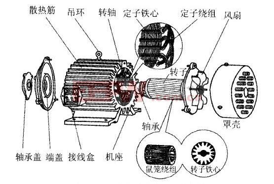 异步电动机由定子、转子和其他附件构成。   定子是静止部分,包括定子铁心、定子绕组和机座。其中,定子铁心是电动机磁路的一部分,用于放置定子绕组,包含半闭口型槽、半开口型槽和开口型槽三种;定子绕组是电动机电路的一部分,通入交流电后,用于产生旋转磁场,并完成对地绝缘、相间绝缘、匝间绝缘三种绝缘项目;机座一般用于固定定子铁心与前后端盖从而达到支撑转子的目的,并起到防护和散热作用。   转子是旋转部分,包括转子铁心和转子绕组。其中,转子铁心同定子铁心一样,是电动机磁路的一部分,用于放置转子绕组;而转子绕组用于