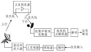 图1 卫星通信系统基本工作原理