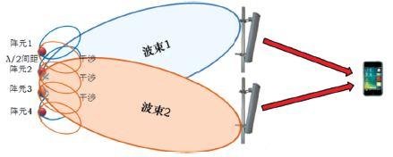 图1 MIMO空分复用的2种实现形式:开环与闭环
