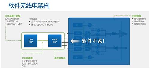 LabVIEW,将软件与FPGA结合起来