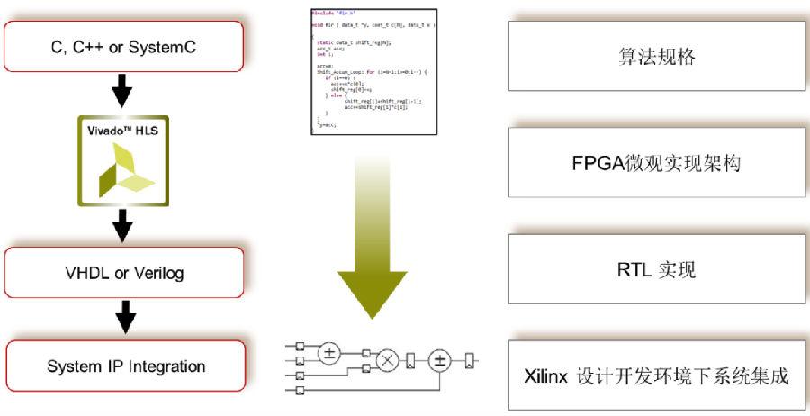 用Xilinx Vivado HLS实现浮点复数QRD矩阵分解