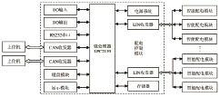 基于LPC2119的配电控制模块设计