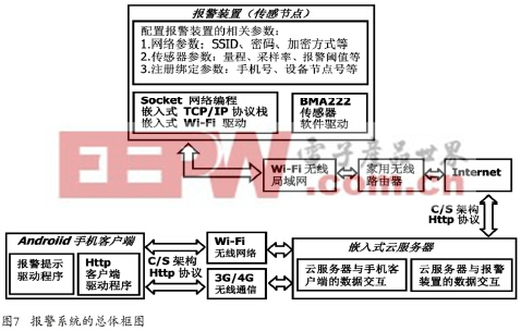 一种基于Wi-Fi的低功耗报警系统的设计与实现(下)