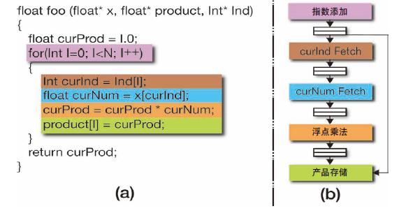 尝试通过算法重构和Vivado HLS生成高效的处理流水线
