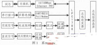 成像测井中基于ARM LPC1788显示系统的设计