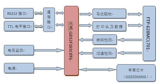 基于兆易Cortex-M3 GD32F103C8T6微型热敏打印解决方案