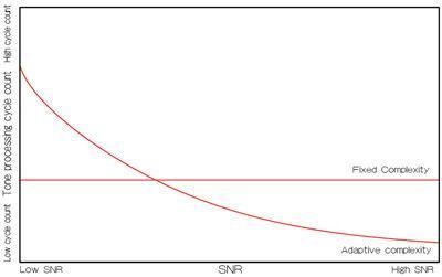 如何使用最大似然检测器方案优化MIMO接收器性能