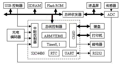 图2硬件结构框图