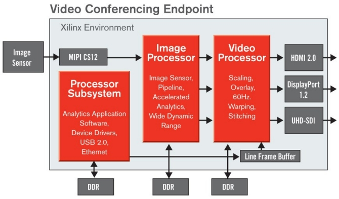 video-conferencing-endpoint