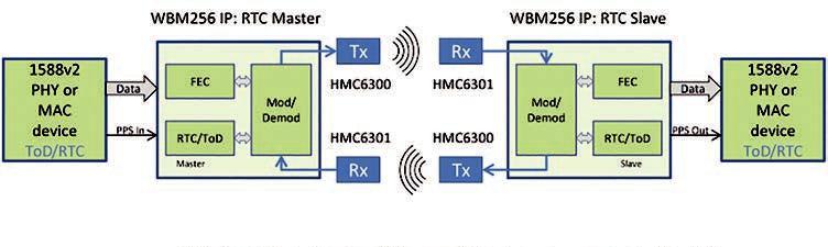 60G毫米波回程链路随时准备提升蜂窝网络容量