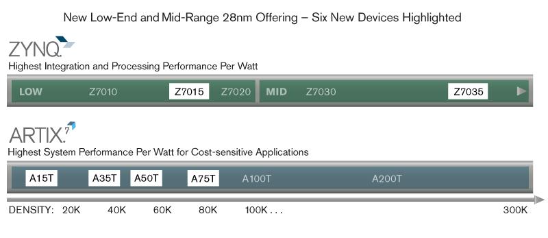 6大全新28nm 器件,在最佳性能状态下功耗再降 30%