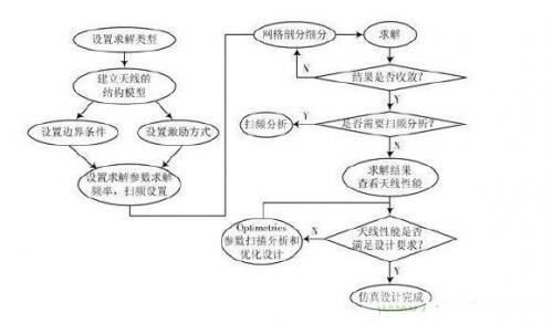 圆形九步骤流程图