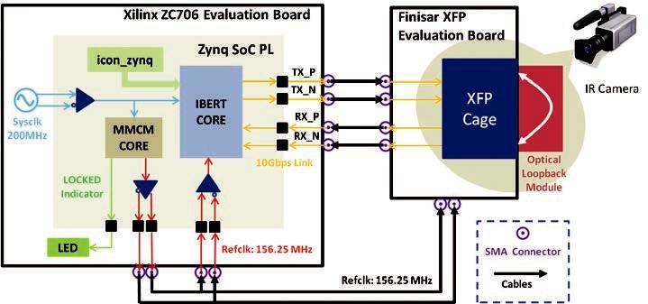 """利用Xilinx Zynq SoC 简化您的 """"热""""测试"""