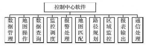 控制中心软件结构图