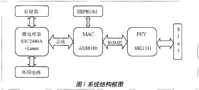 千兆网络接口在S3C2440A系统中的应用