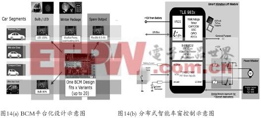 BCM硬件设计的平台化和半导体化(下)
