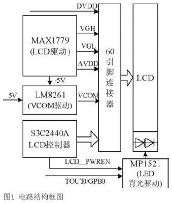基于S3C2440A终端LCD驱动电路的设计与实现