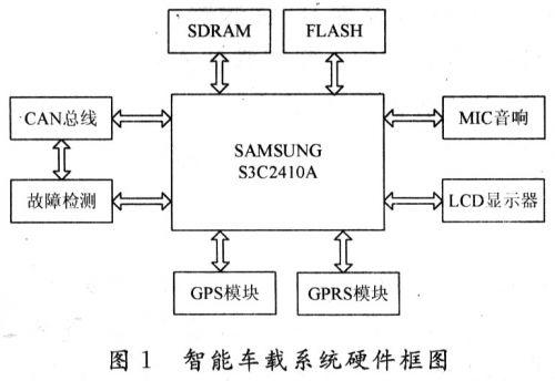 基于ARM9的智能车载系统设计