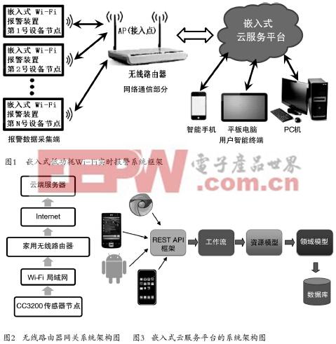 一种基于Wi-Fi的低功耗报警系统的设计与实现(上)