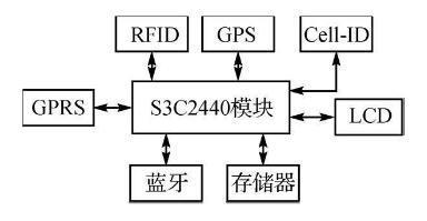 基于S3C2440的移动终端硬件设计
