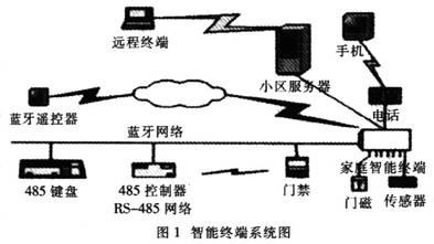基于ARM芯片LPC2214和μCOS-II的家庭智能终端的设计与实现