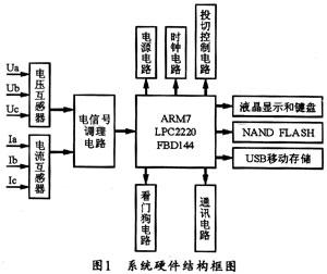 基于ARM7TDMI的配电综合测控仪的设计与实现