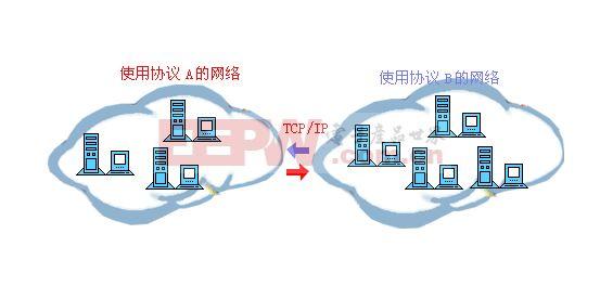 TCP/IP是什么