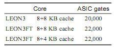 基于LEON3处理器和Speed协处理器的复杂SoC设计实现