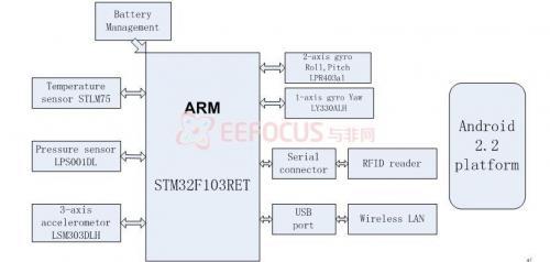 1.2 系统硬件结构框图