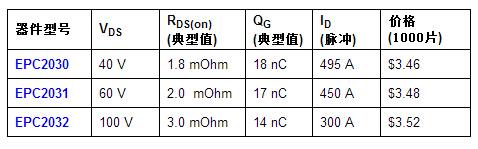 宜普电源转换公司扩大具有宽间距、以小尺寸实现大电流承载能力的氮化镓场效应晶体管(eGaN FET)系列