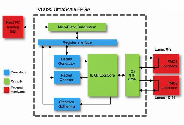 需要高速的、芯片与芯片间的协议?
