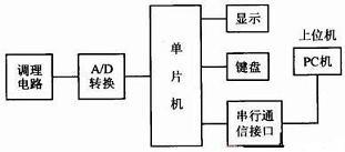 数据采集系统硬件设计框图