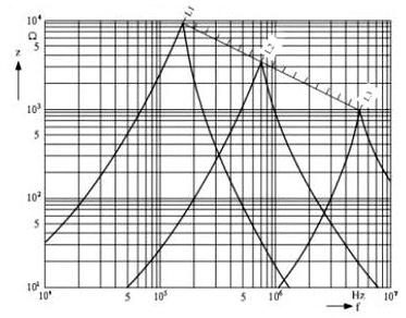 普通电感线圈的阻抗与频率的关系图