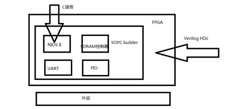 零基础学FPGA (十九) 探秘SOPC