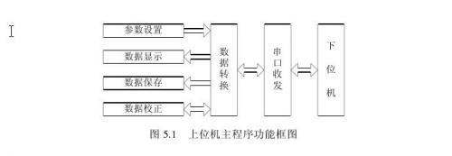 锂离子电池组监控系统研究与实现 — 上位机程序设计