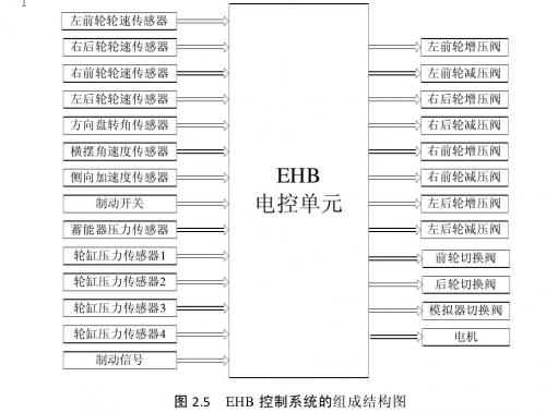 EHB控制系统的组成结构